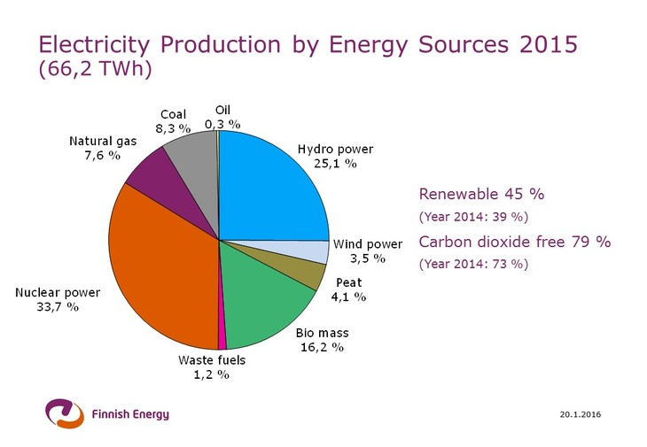 Electricity Generation Finnish Energy